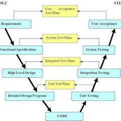 ssadm method for sdlc System design methods are a discipline within the software development ssadm is a waterfall method by which an is structured systems analysis and design.